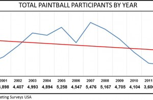 Paintball Chart